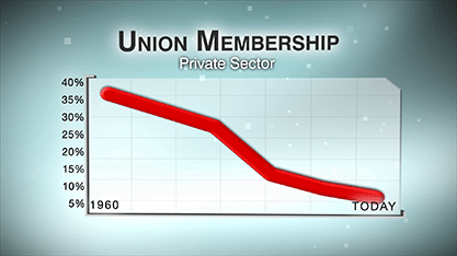 union membership video