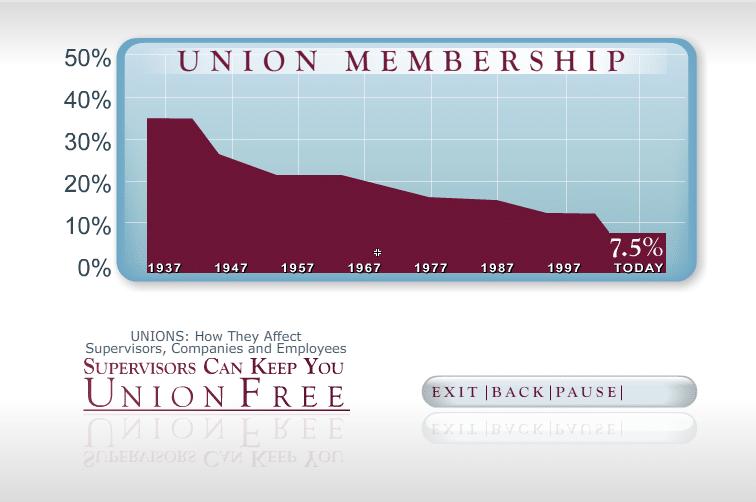 supervisors union membership